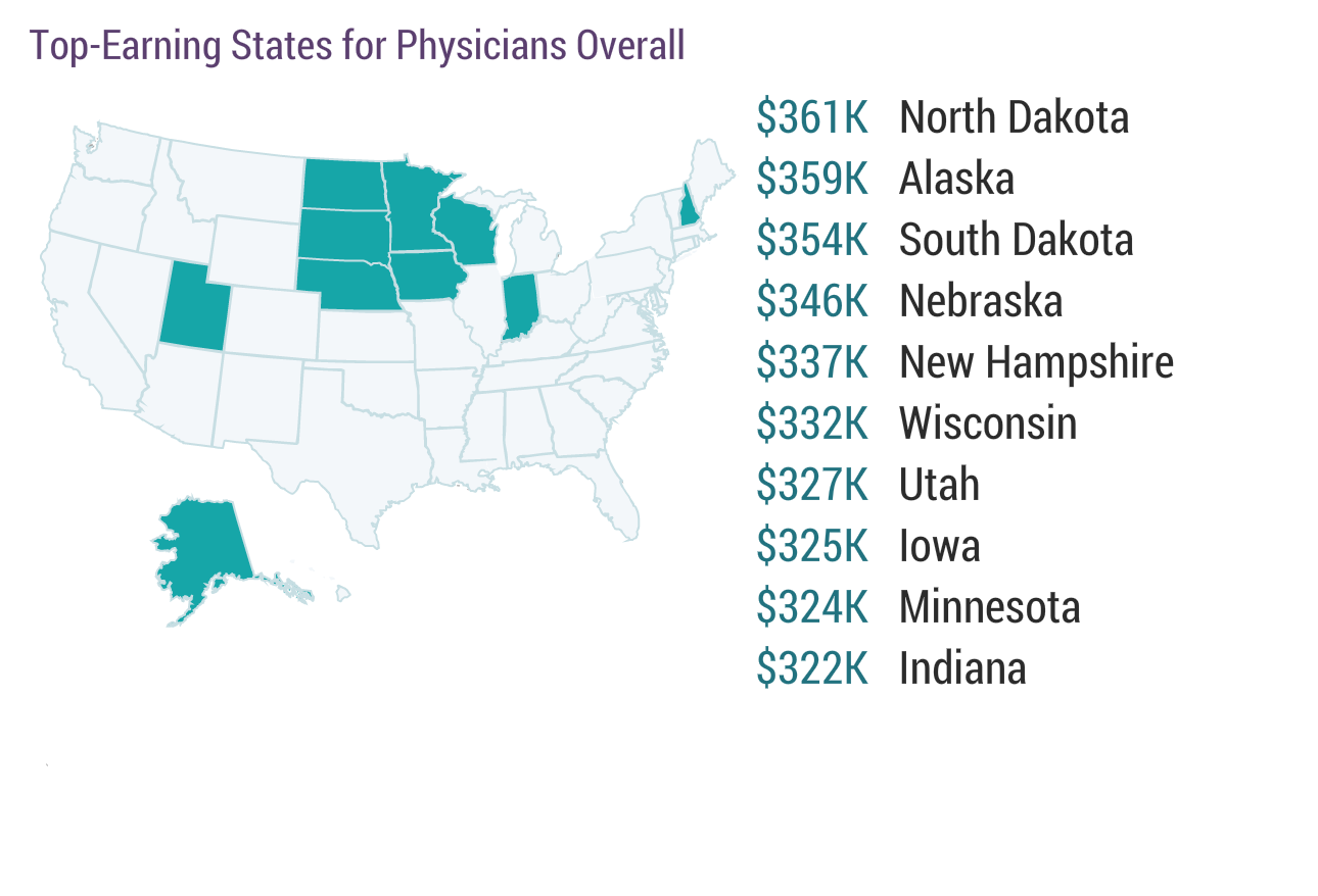 Physician Salary 2017 Doctors Earnings On The Rise